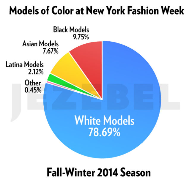 fashion week stats white non white